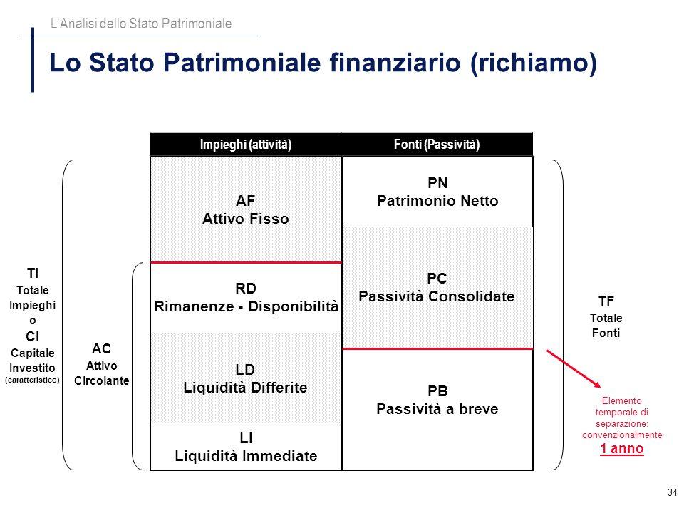Lo Stato Patrimoniale finanziario (richiamo)