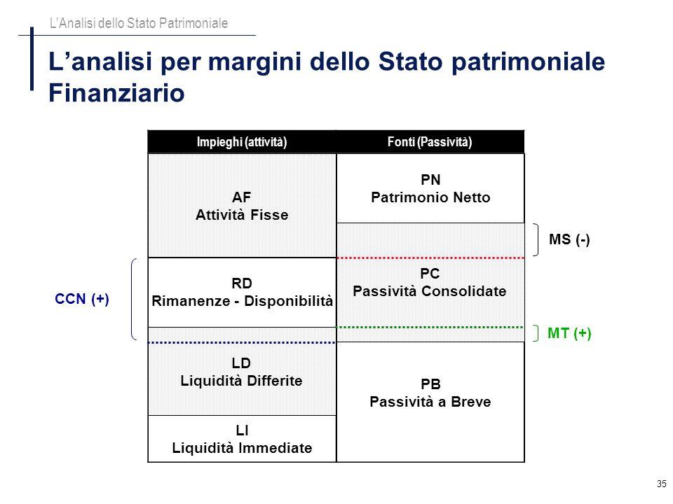 L'analisi per margini dello Stato patrimoniale Finanziario