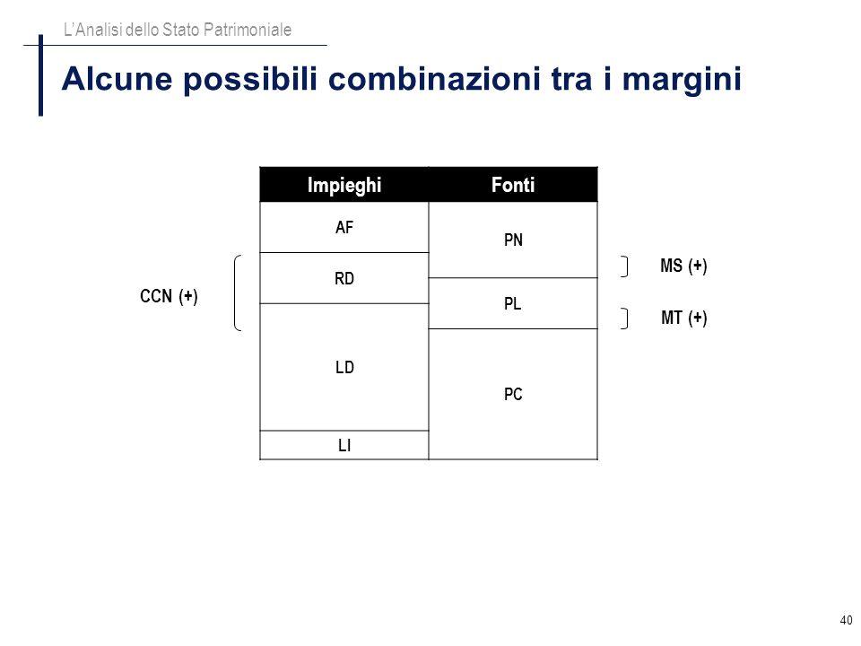 Alcune possibili combinazioni tra i margini