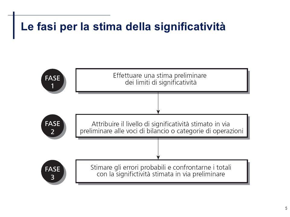 Le fasi per la stima della significatività
