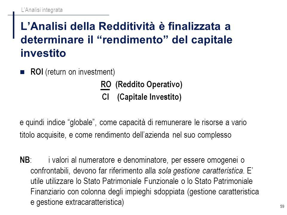 RO (Reddito Operativo) CI (Capitale Investito)