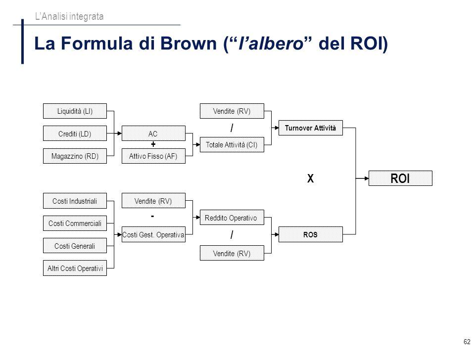 La Formula di Brown ( l'albero del ROI)