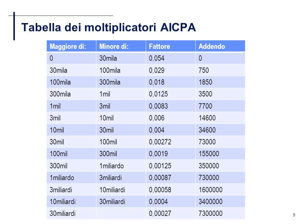 Tabella dei moltiplicatori AICPA