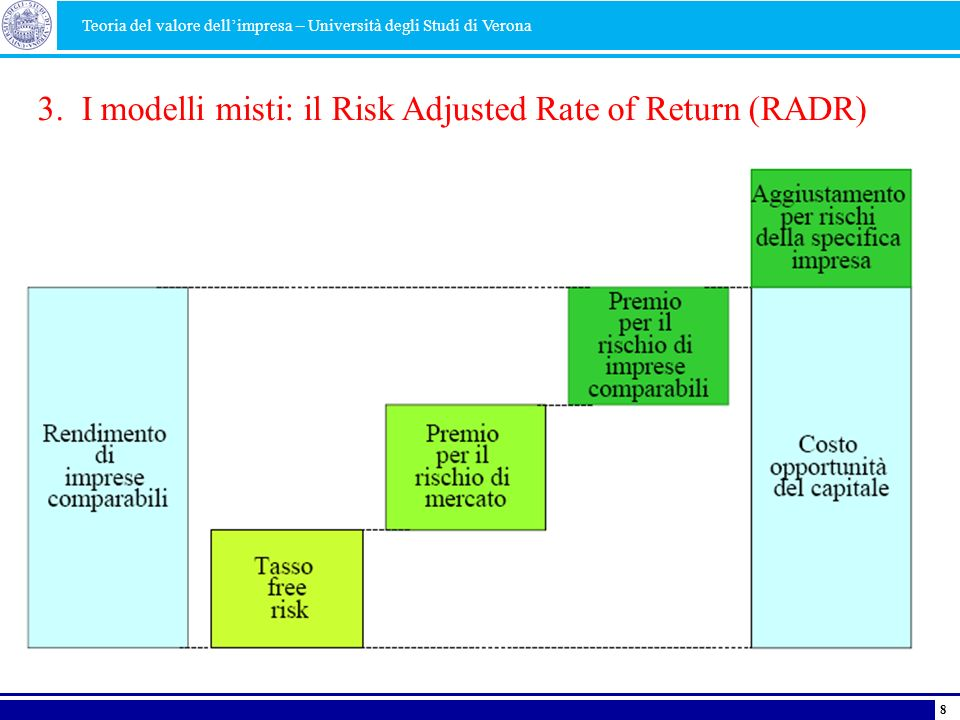 3. I modelli misti: il Risk Adjusted Rate of Return (RADR)