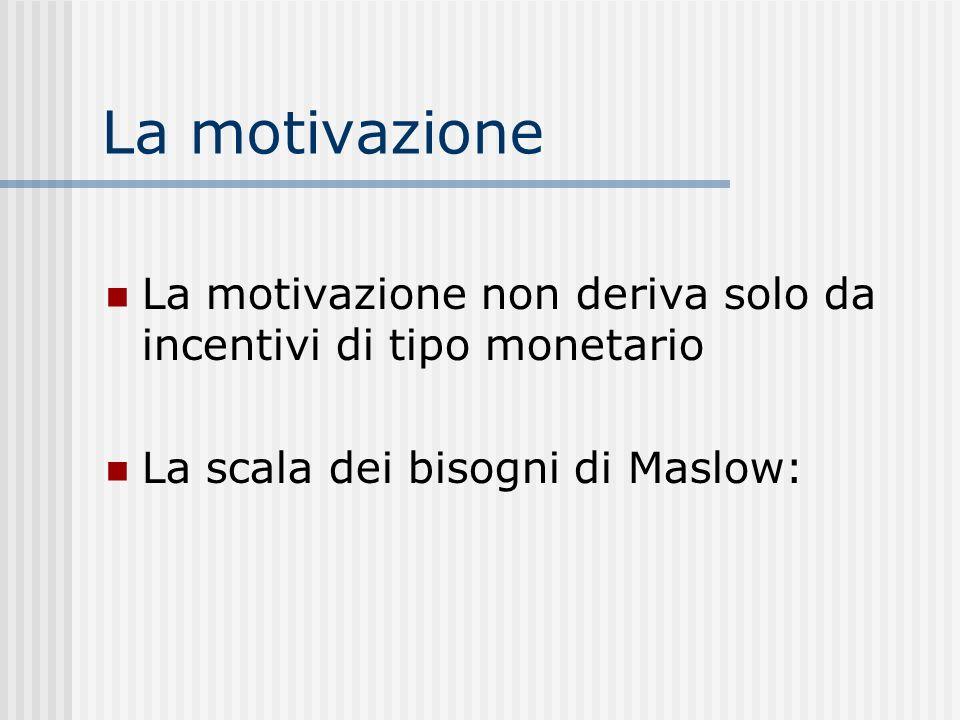 La motivazione La motivazione non deriva solo da incentivi di tipo monetario.