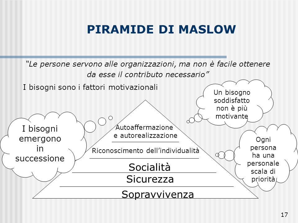 PIRAMIDE DI MASLOW Socialità Sicurezza Sopravvivenza