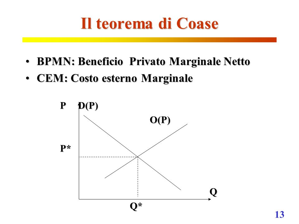 Il teorema di Coase BPMN: Beneficio Privato Marginale Netto