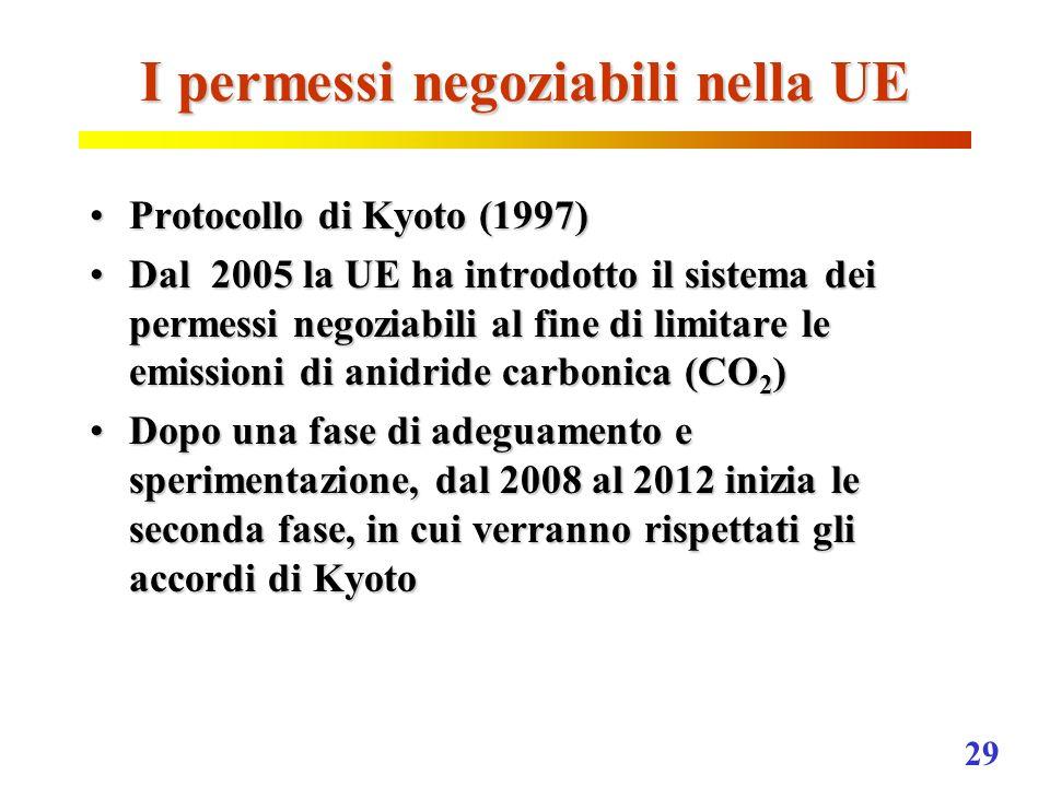 I permessi negoziabili nella UE