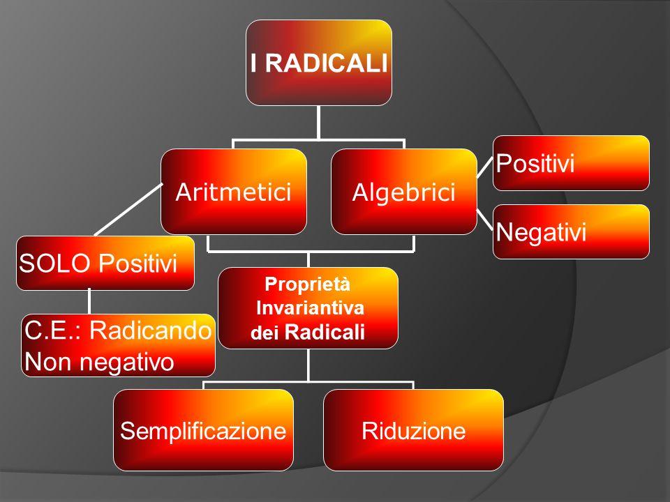 I RADICALI Positivi Negativi SOLO Positivi C.E.: Radicando