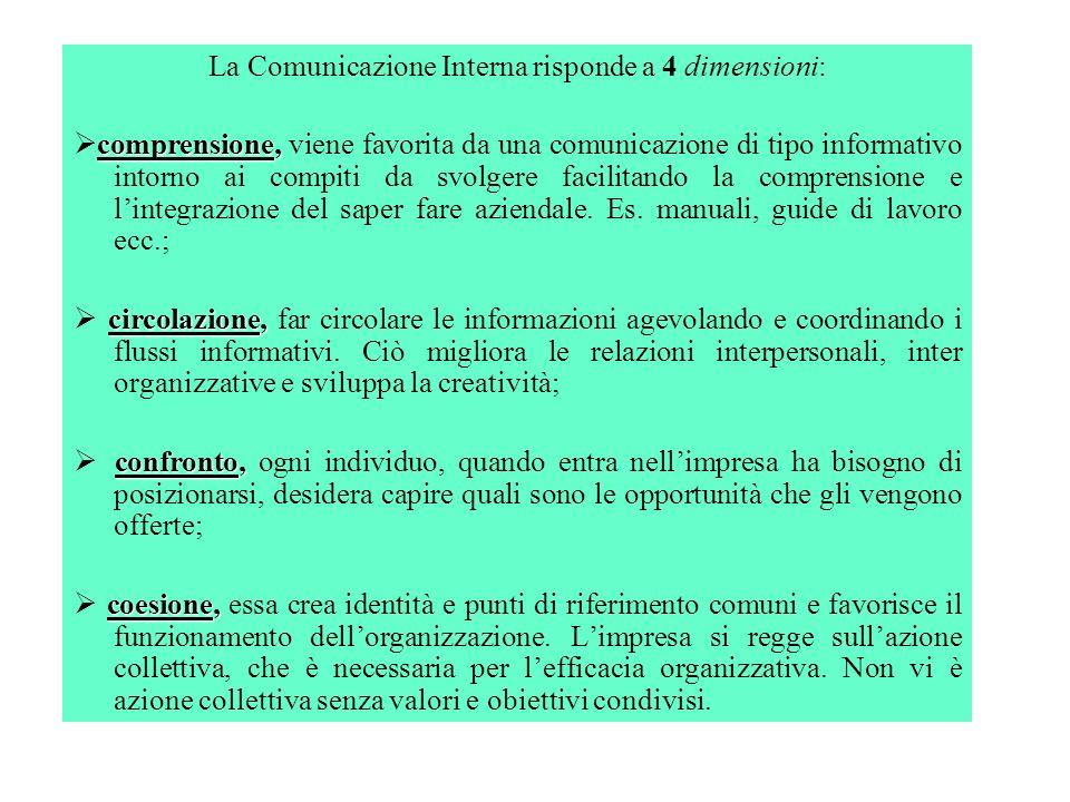 La Comunicazione Interna risponde a 4 dimensioni:
