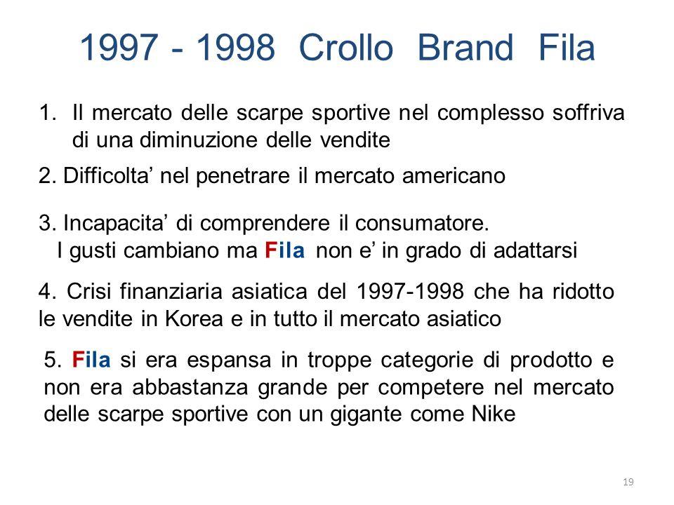 1997 - 1998 Crollo Brand Fila Il mercato delle scarpe sportive nel complesso soffriva di una diminuzione delle vendite.