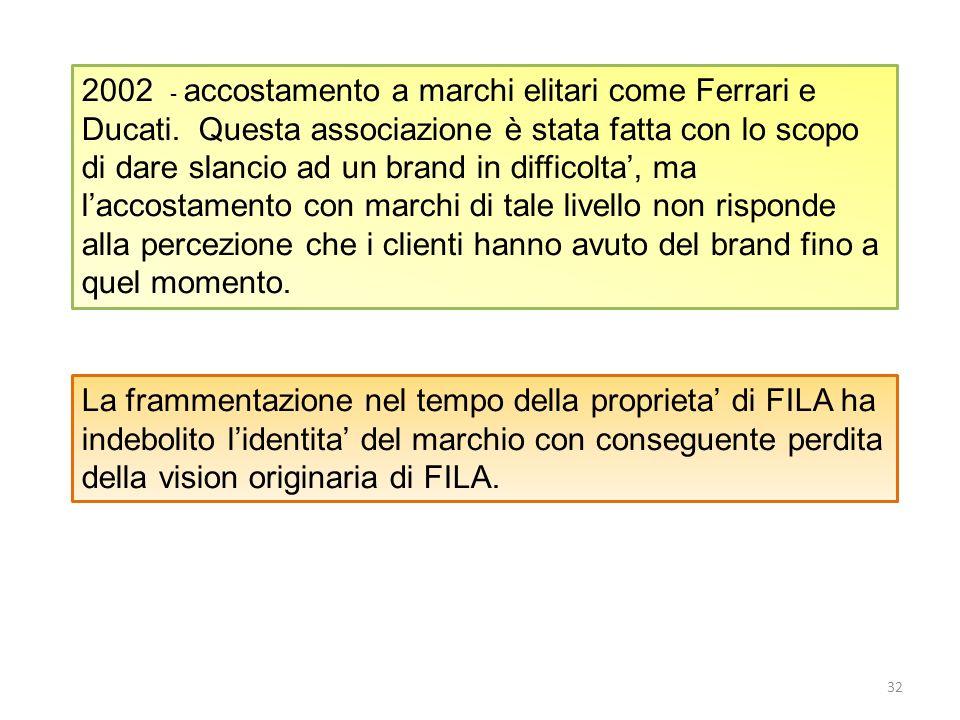 2002 - accostamento a marchi elitari come Ferrari e Ducati
