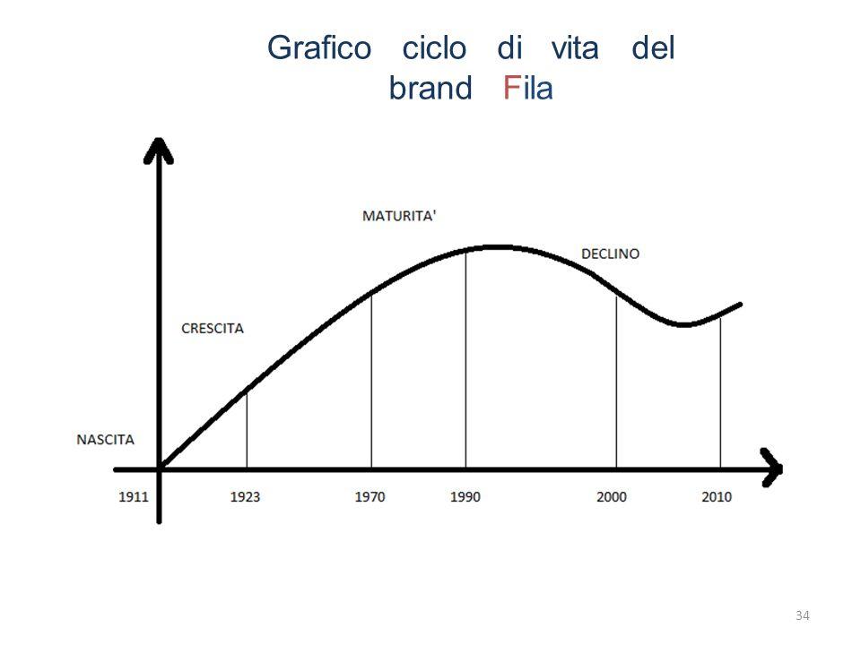 Grafico ciclo di vita del brand Fila