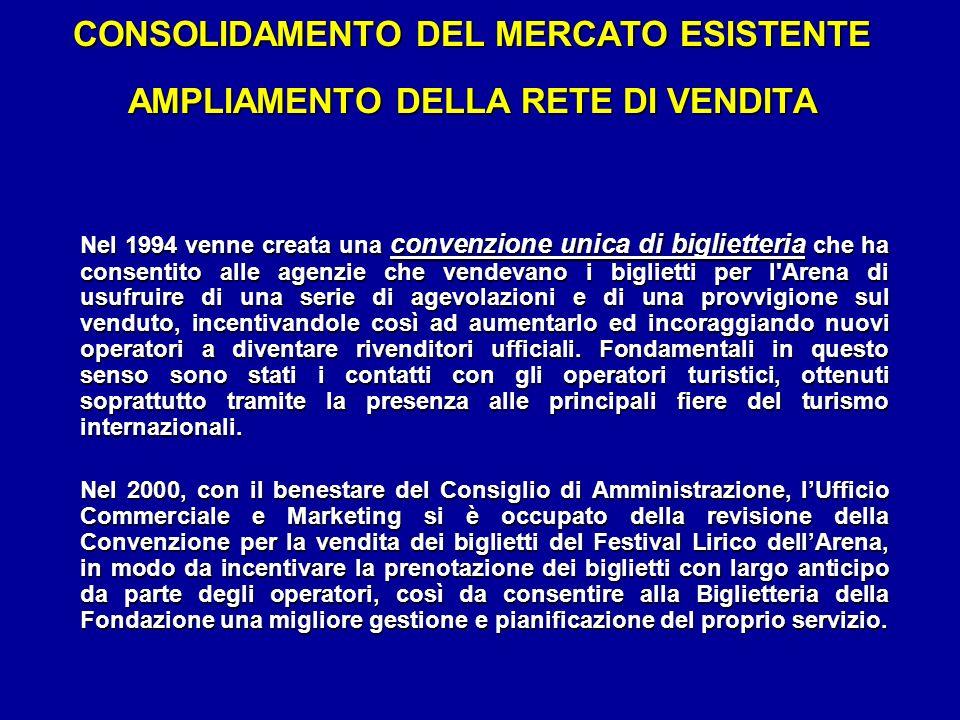 CONSOLIDAMENTO DEL MERCATO ESISTENTE AMPLIAMENTO DELLA RETE DI VENDITA