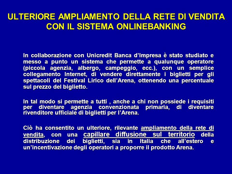 ULTERIORE AMPLIAMENTO DELLA RETE DI VENDITA CON IL SISTEMA ONLINEBANKING