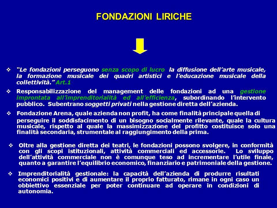FONDAZIONI LIRICHE