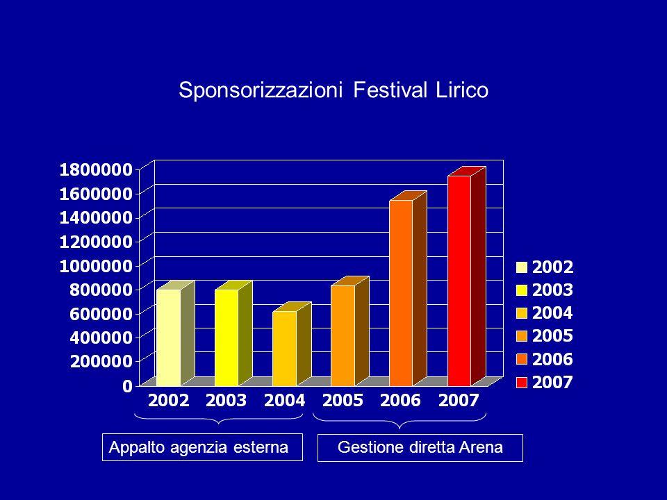 Sponsorizzazioni Festival Lirico