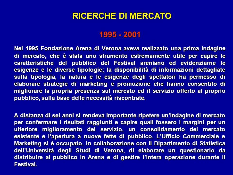 RICERCHE DI MERCATO 1995 - 2001.