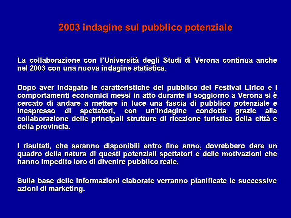 2003 indagine sul pubblico potenziale