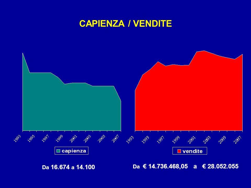 CAPIENZA / VENDITE Da 16.674 a 14.100 Da € 14.736.468,05 a € 28.052.055