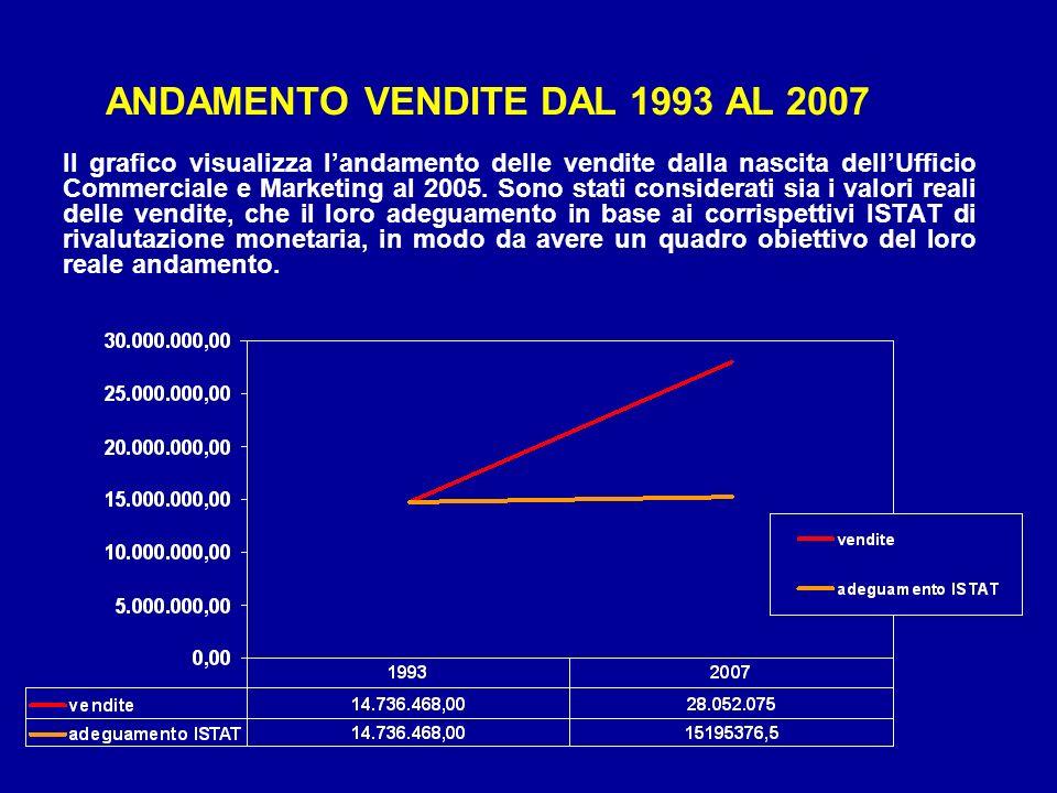 ANDAMENTO VENDITE DAL 1993 AL 2007