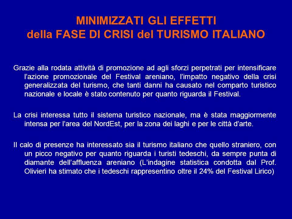 MINIMIZZATI GLI EFFETTI della FASE DI CRISI del TURISMO ITALIANO