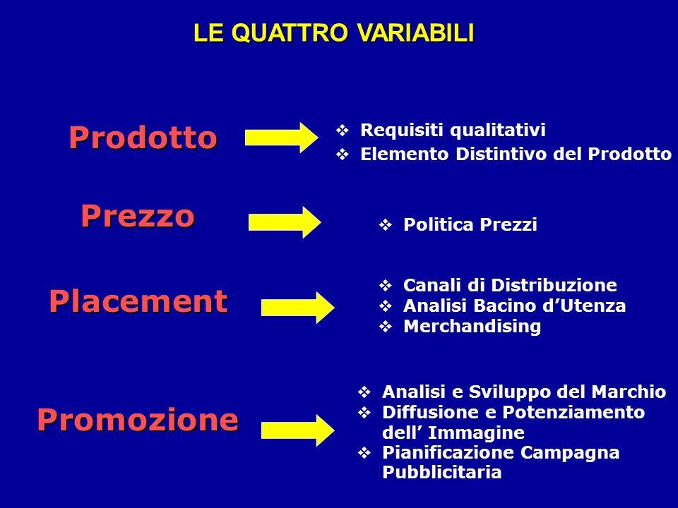 Prodotto Prezzo Placement Promozione LE QUATTRO VARIABILI