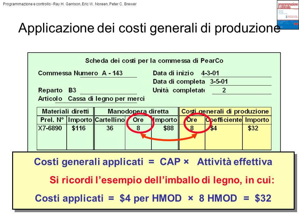 Applicazione dei costi generali di produzione