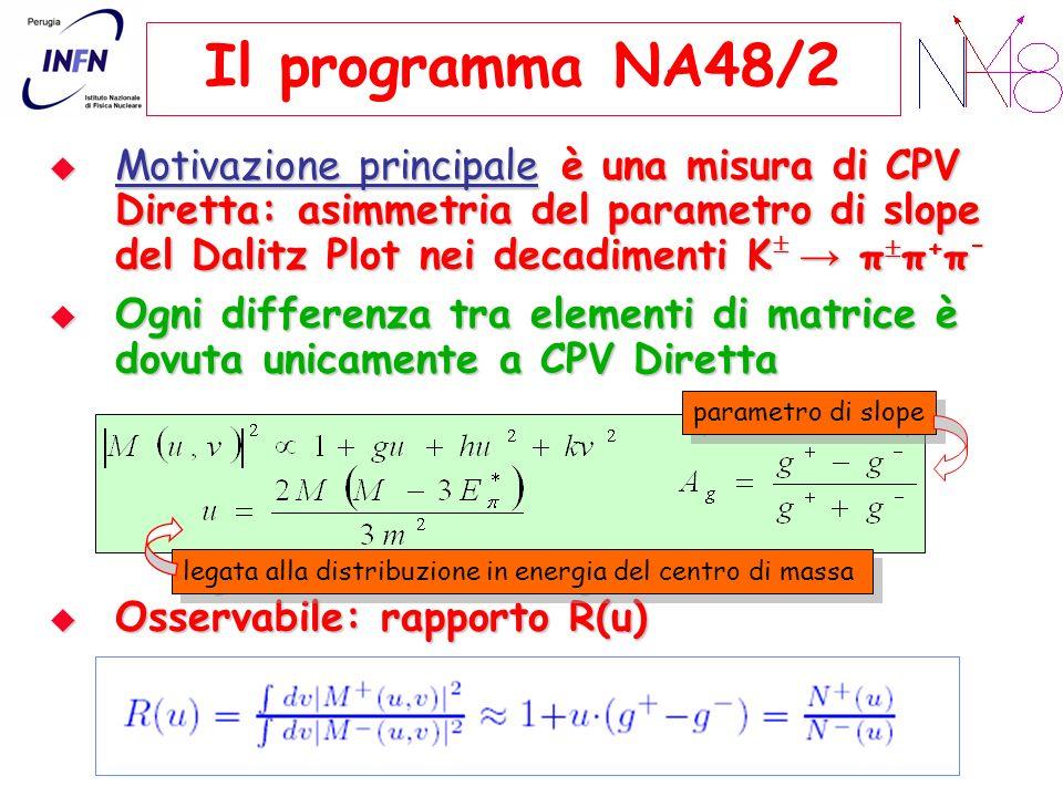Il programma NA48/2 Motivazione principale è una misura di CPV Diretta: asimmetria del parametro di slope del Dalitz Plot nei decadimenti K → ππ+π-
