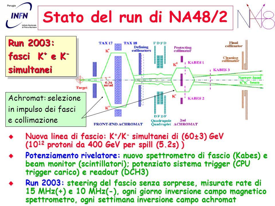 Stato del run di NA48/2 Run 2003: fasci K+ e K- simultanei