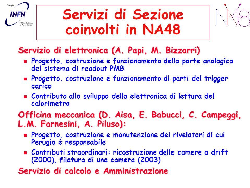 Servizi di Sezione coinvolti in NA48