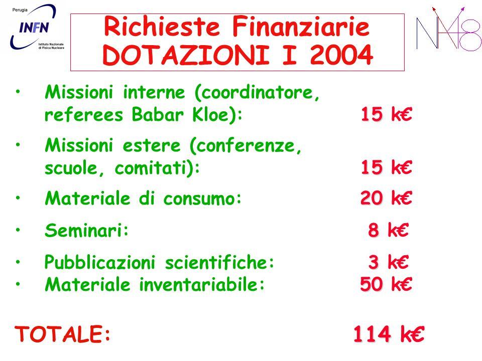 Richieste Finanziarie DOTAZIONI I 2004
