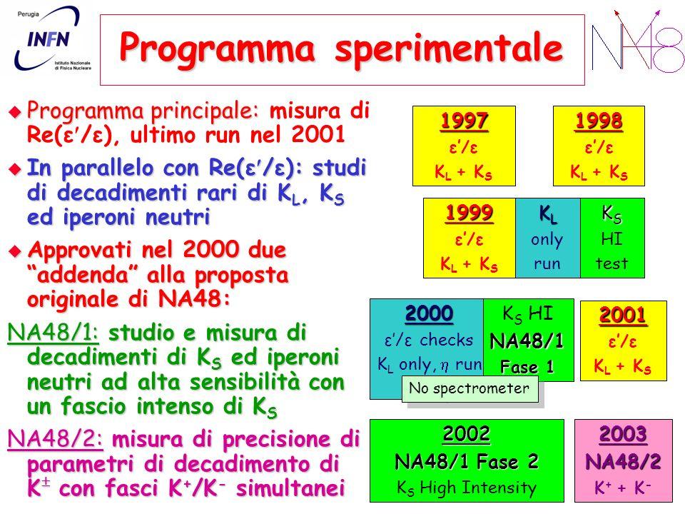 Programma sperimentale