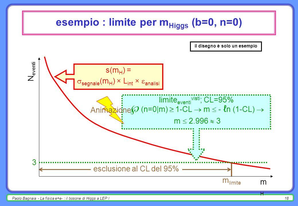 esempio : limite per mHiggs (b=0, n=0)