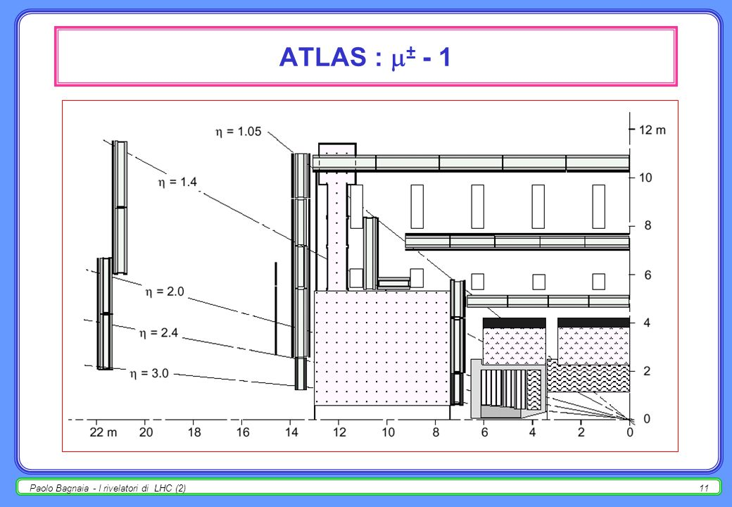 ATLAS : ± - 1 Paolo Bagnaia - I rivelatori di LHC (2)