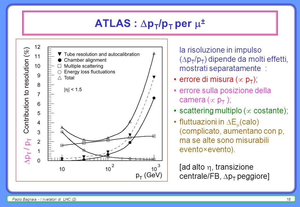 ATLAS : pT/pT per ± la risoluzione in impulso (pT/pT) dipende da molti effetti, mostrati separatamente :