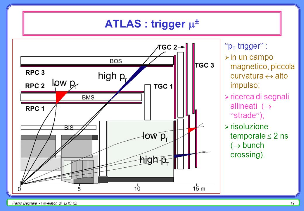 ATLAS : trigger ± pT trigger :