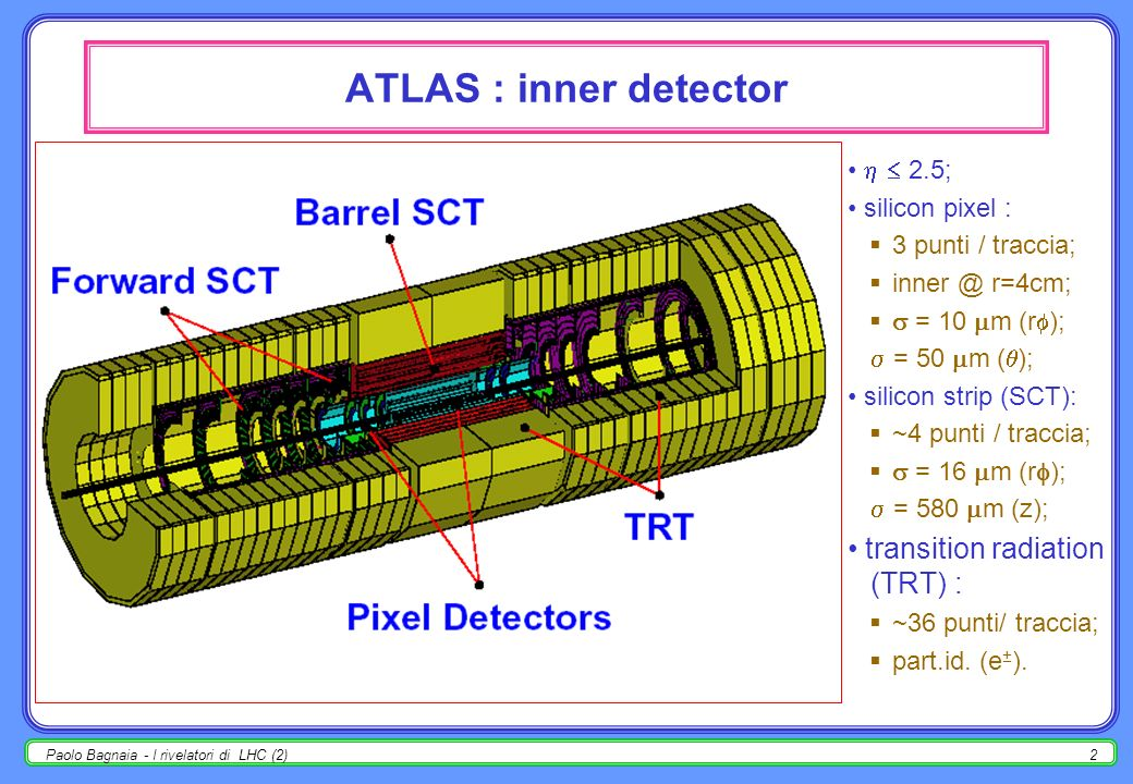 ATLAS : inner detector transition radiation (TRT) :   2.5;