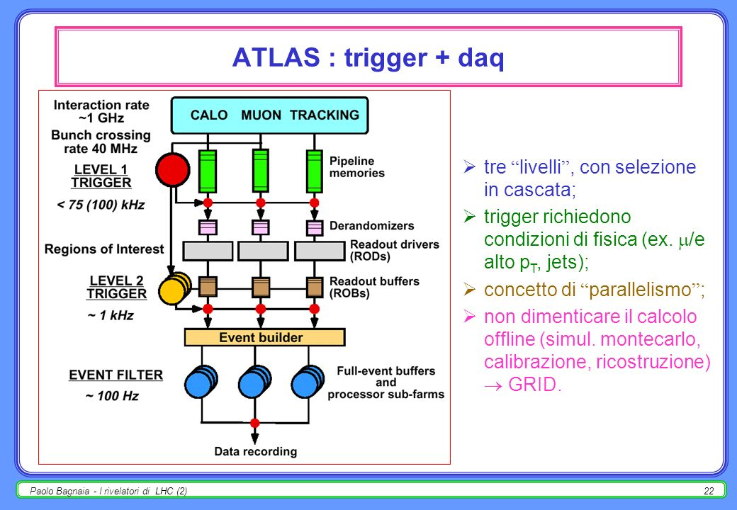 ATLAS : trigger + daq tre livelli , con selezione in cascata;