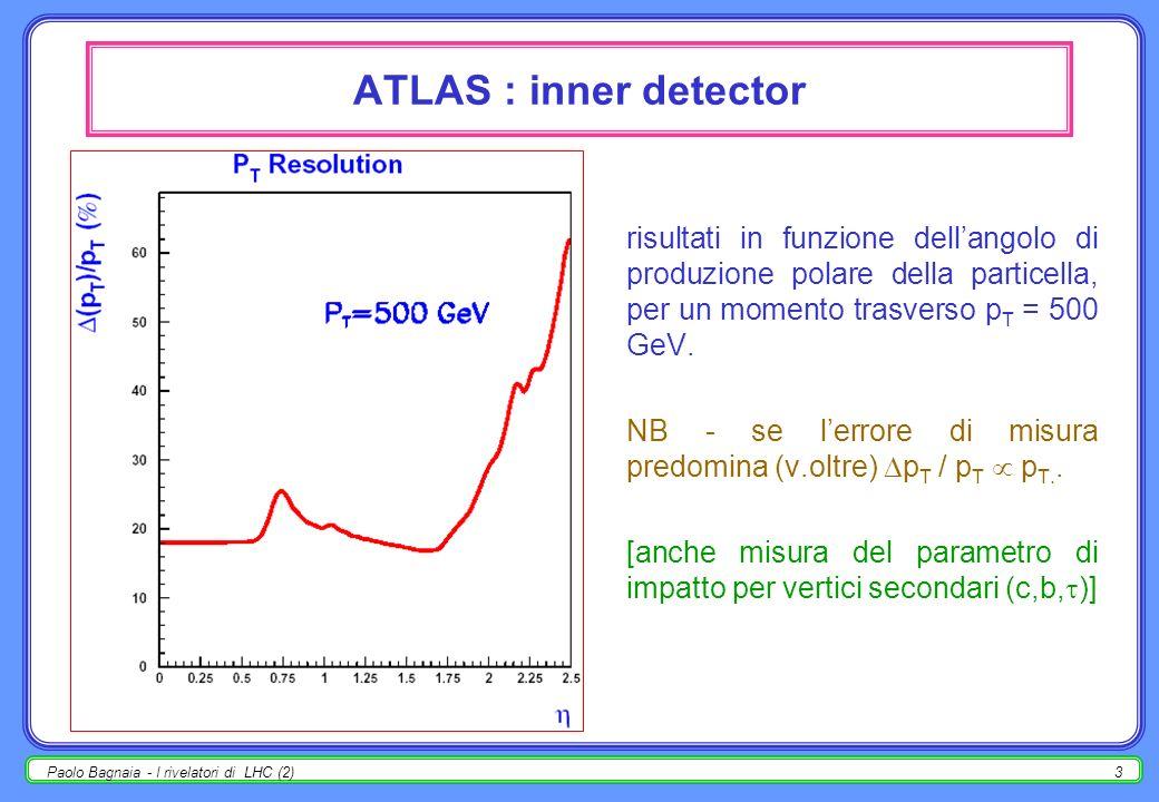 ATLAS : inner detector risultati in funzione dell'angolo di produzione polare della particella, per un momento trasverso pT = 500 GeV.
