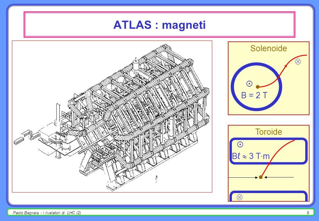 ATLAS : magneti Solenoide   B = 2 T Toroide  Bℓ  3 T·m 