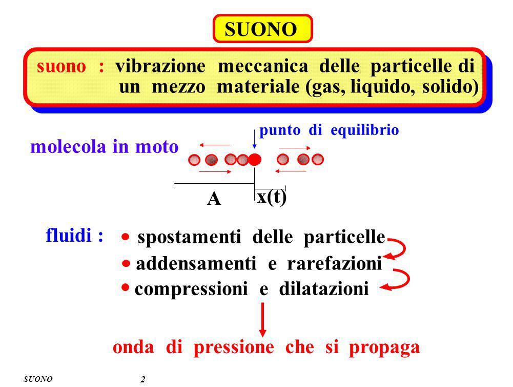suono : vibrazione meccanica delle particelle di