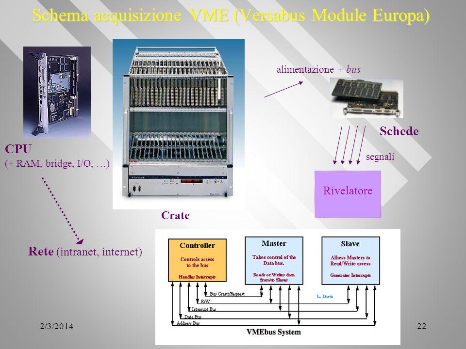 Schema acquisizione VME (Versabus Module Europa)
