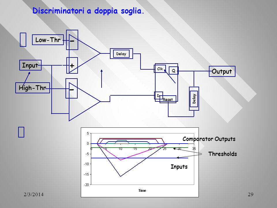 - - + Discriminatori a doppia soglia. Low-Thr Input Output High-Thr