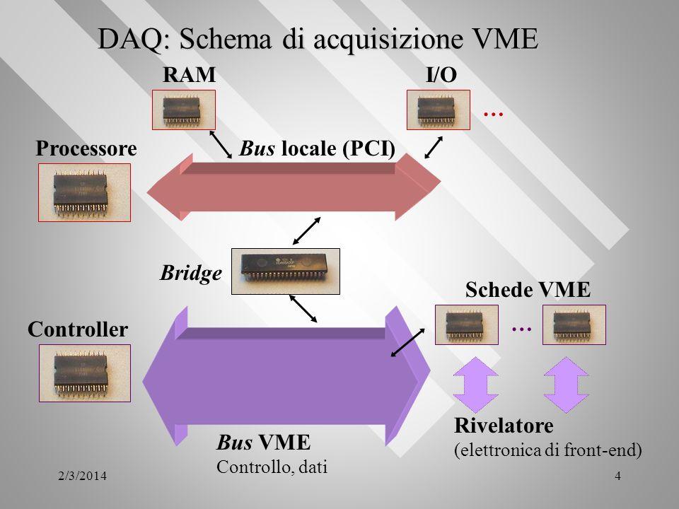 DAQ: Schema di acquisizione VME
