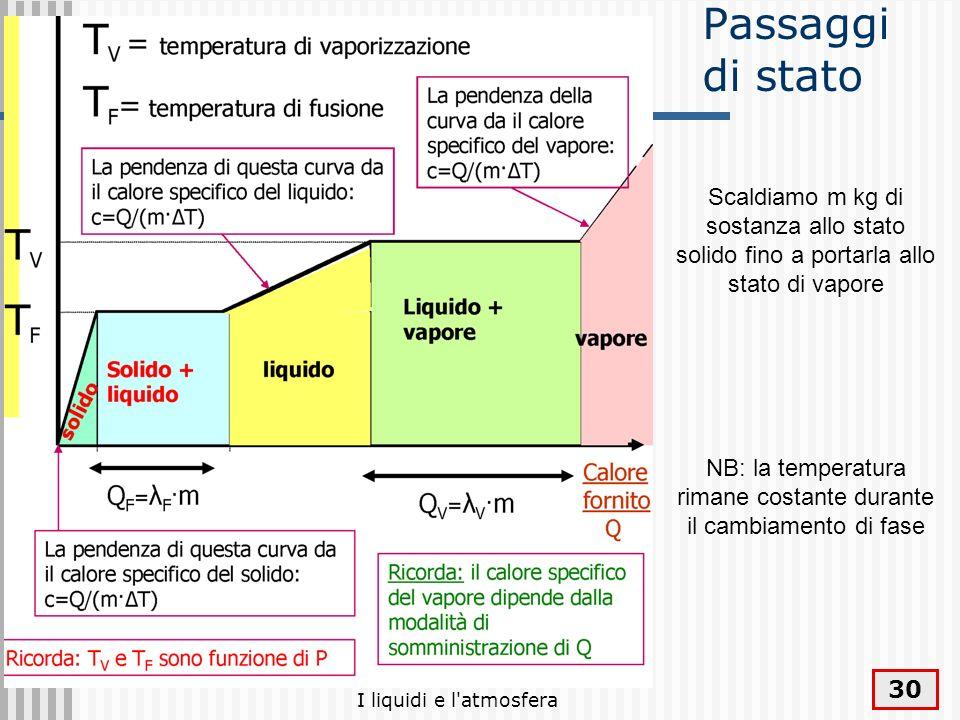 NB: la temperatura rimane costante durante il cambiamento di fase