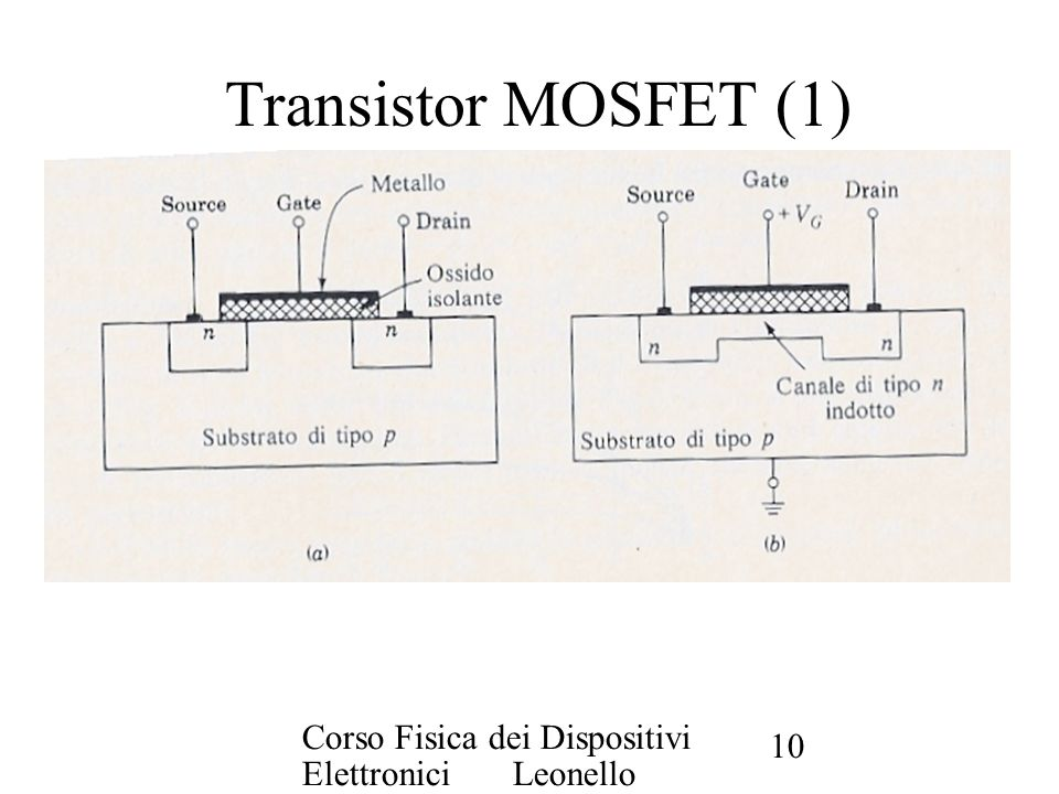 Transistor MOSFET (1) Corso Fisica dei Dispositivi Elettronici Leonello Servoli