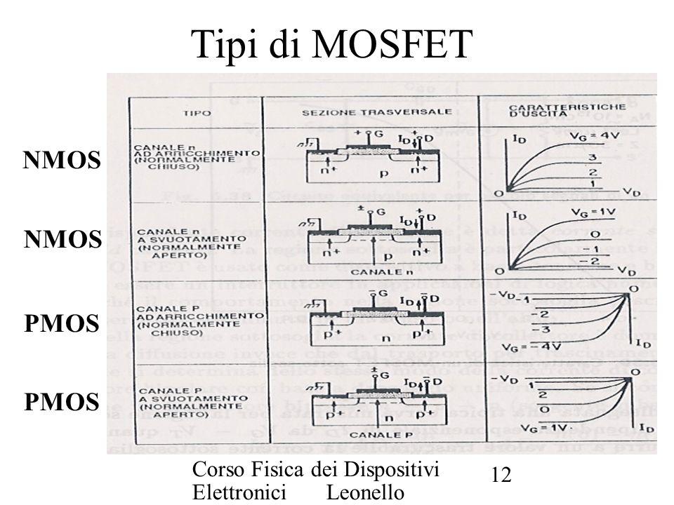 Tipi di MOSFET NMOS NMOS PMOS PMOS