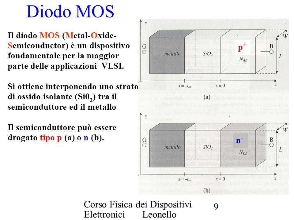 Diodo MOS Corso Fisica dei Dispositivi Elettronici Leonello Servoli