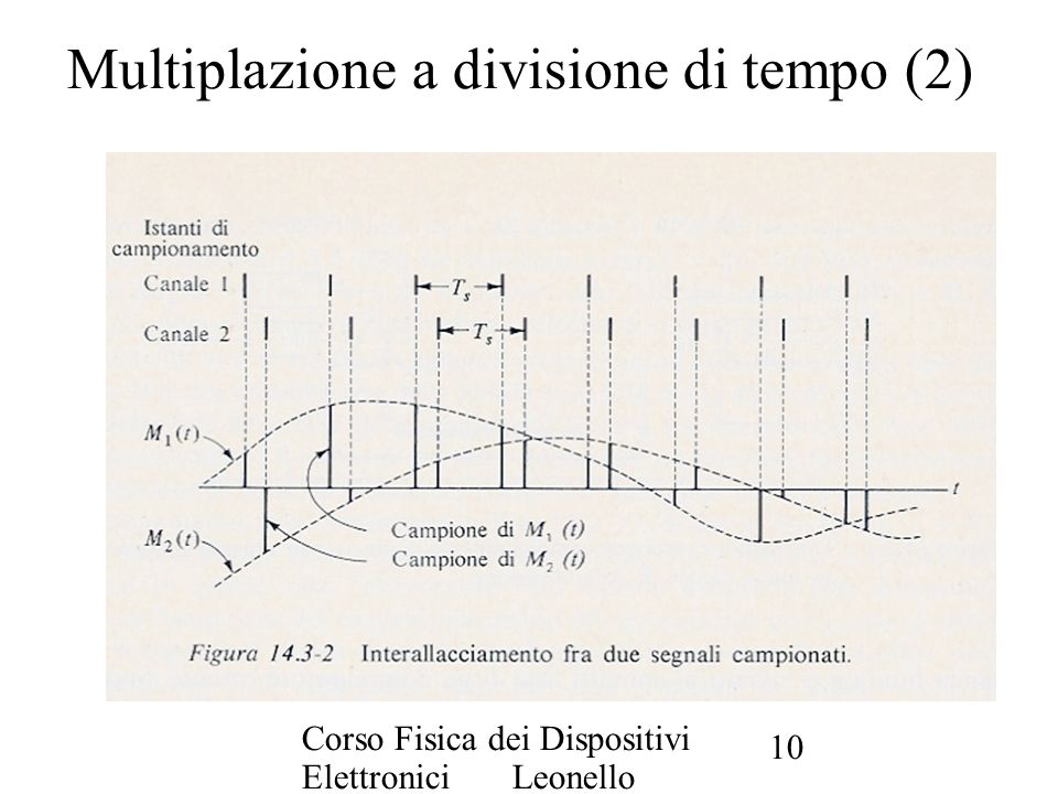 Multiplazione a divisione di tempo (2)